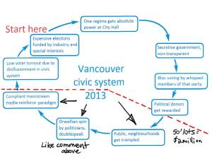 Vancouver Civic System 2013
