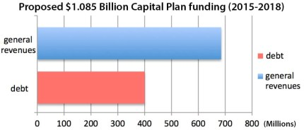 Capital Funding proposed breakdown debt and revenues